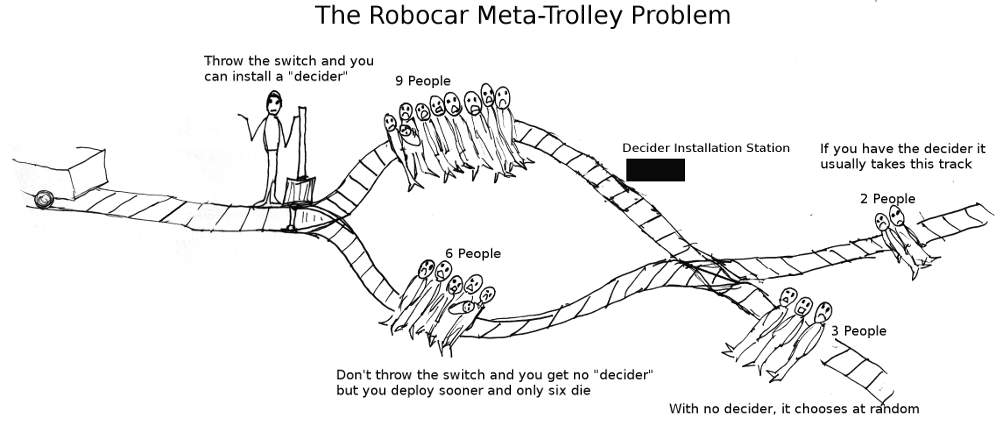 trolley problem essay Self-driving cars and the trolley problem google recently announced that their self-driving car has driven more than a million miles according to morgan stanley, self-driving cars will be commonplace in society by ~2025.